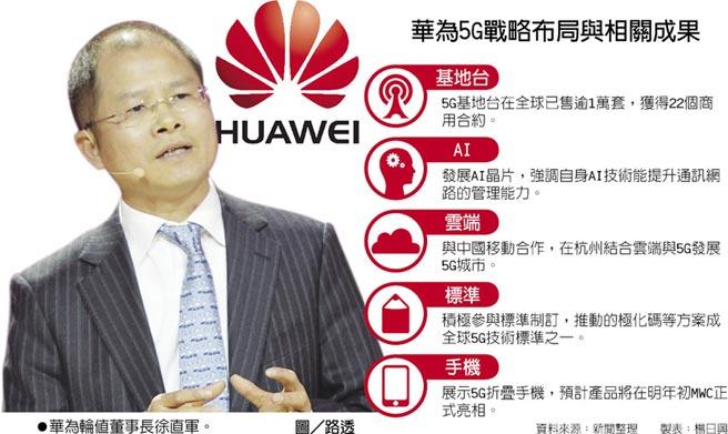 華為5G戰略布局與相關成果  ●華為輪值董事長徐直軍。圖/路透