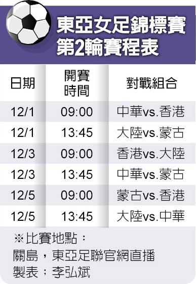 東亞女足錦標賽第2輪賽程表