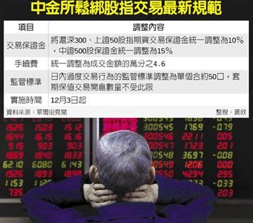 陸股指期貨交易 監管再鬆綁
