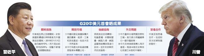 G20中美元首會晤成果  習近平  川普