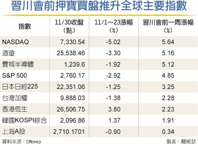 習川會前押寶買盤推升全球主要指數