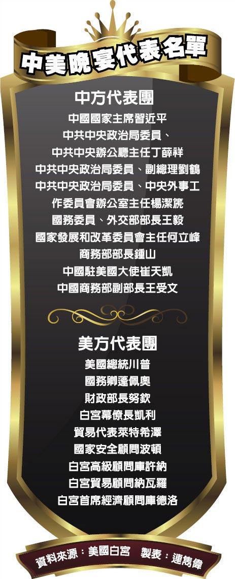中美晚宴代表名單