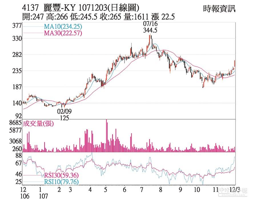 4137 麗豐-KY 1071203(日線圖)