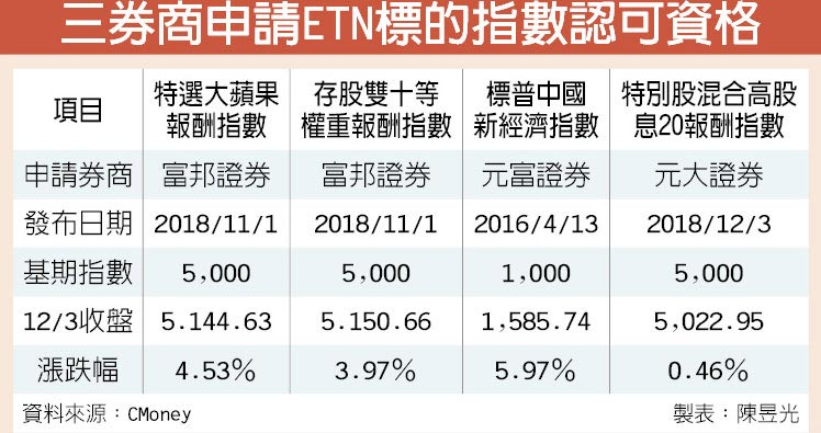 三券商申請ETN標的指數認可資格