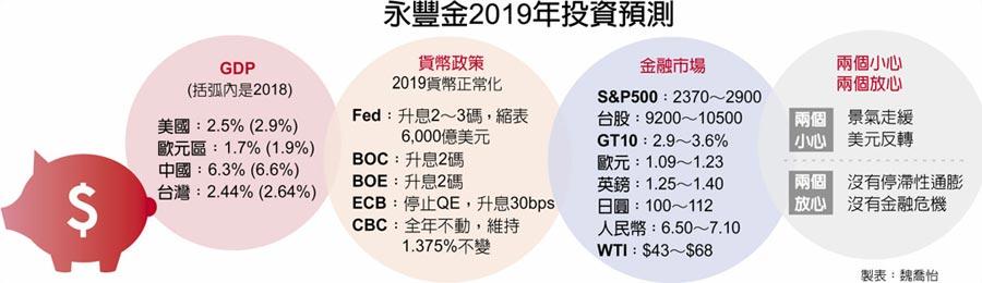 永豐金2019年投資預測