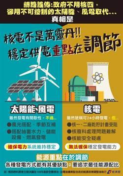 風力發電比核能穩?黃創夏酸經濟部:可改寫物理新境界