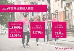 懶人經濟發酵foodpanda大數據送餐距離可奔月近2萬趟