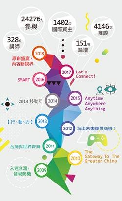 Digital Taipei 打造國際交流舞台