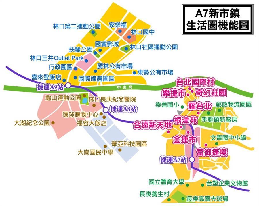 A7新市鎮生活圈機能圖。