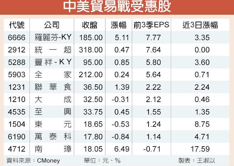 中美貿易戰受惠股