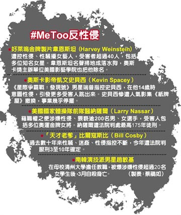 好萊塢女星挺身 #MeToo延燒全球