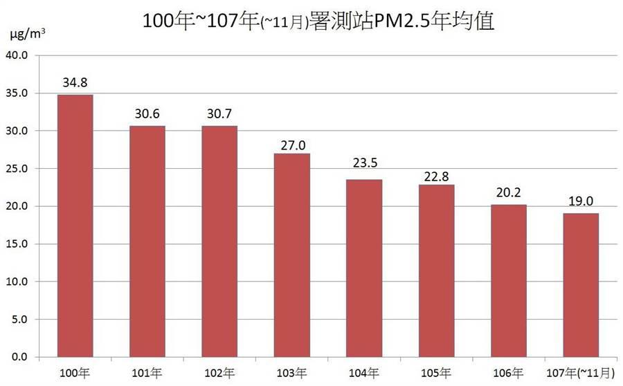 台中市空品持續改善,今年1至11月PM2.5、紫爆天數創8年新低。(圖/台中市府提供)