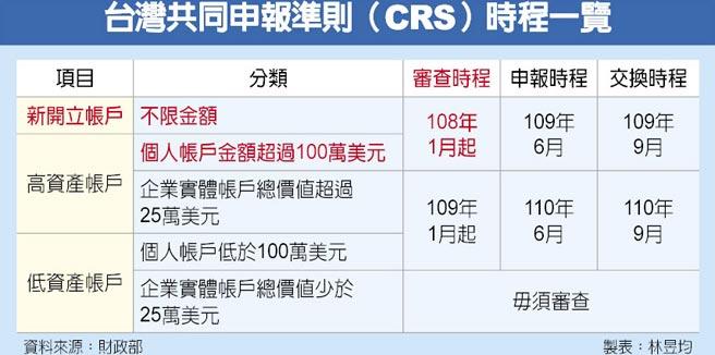 台灣共同申報準則(CRS)時程一覽