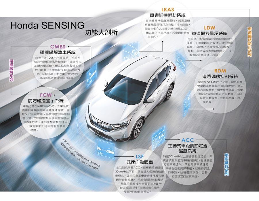 Honda SENSING功能大剖析