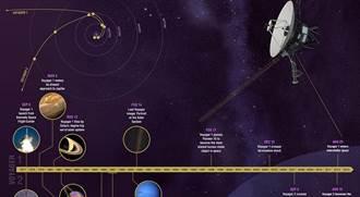 太空漫遊40年 航海家2號進入星際空間