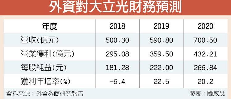外資對大立光財務預測