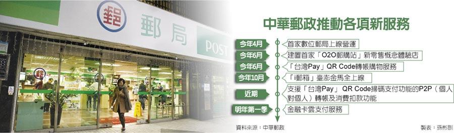 中華郵政推動各項新服務