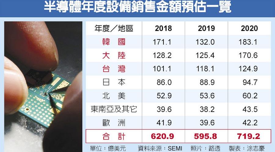 半導體年度設備銷售金額預估一覽