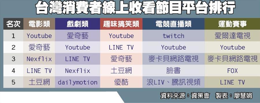 台灣消費者線上收看節目平台排行