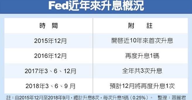 Fed近年來升息概況