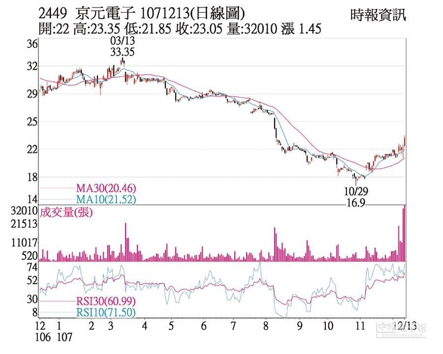 2449 京元電 1071213(日線圖)