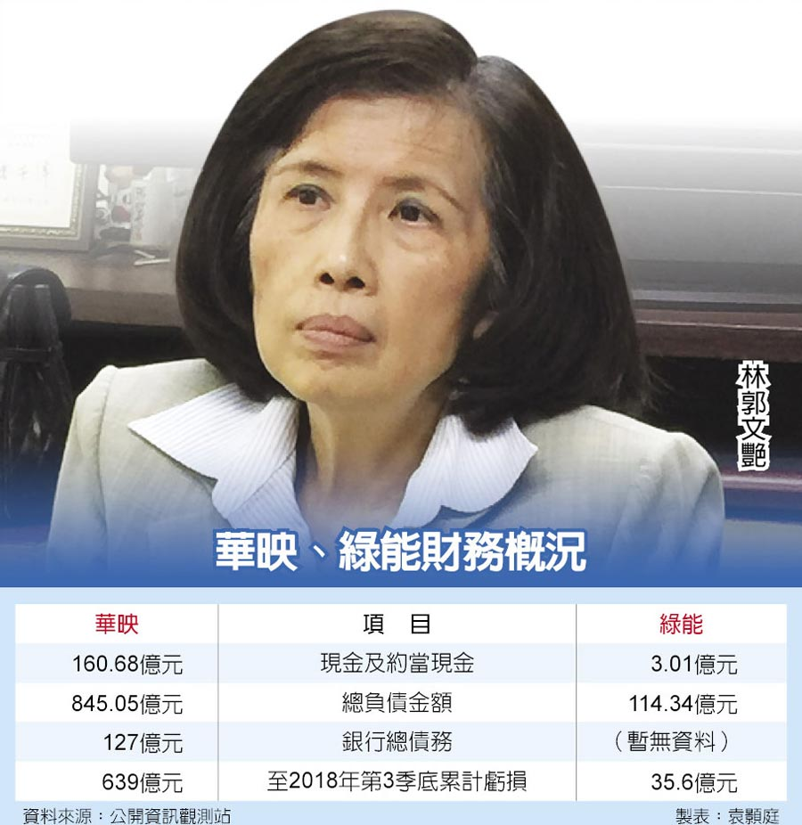 華映、綠能財務概況  林郭文艷