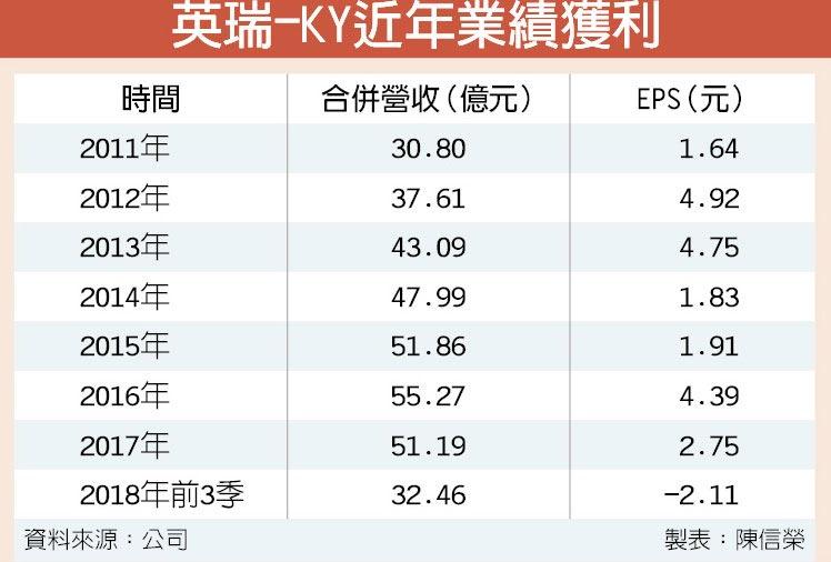 英瑞-KY近年業績獲利