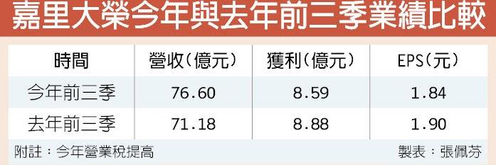 嘉里大榮今年與去年前三季業績比較