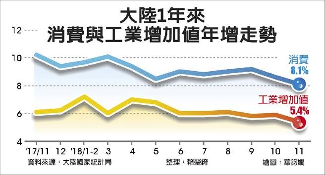 大陸1年來消費與工業增加值年增走勢
