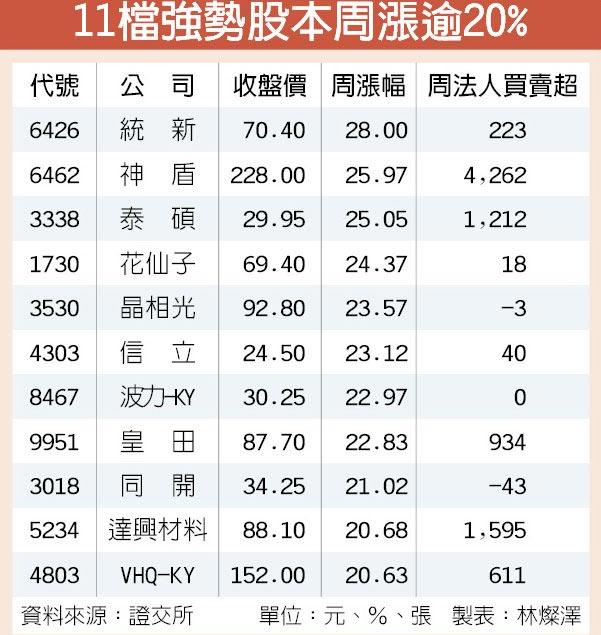 11檔強勢股本周漲逾20%