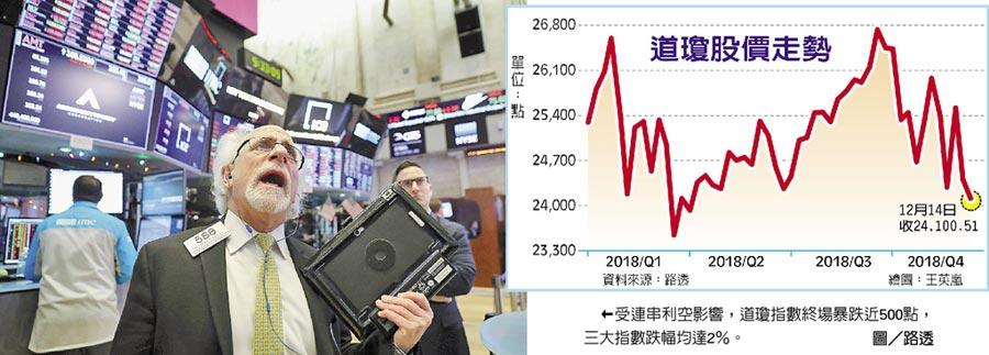 受連串利空影響,道瓊指數終場暴跌近500點,三大指數跌幅均達2%。圖/路透