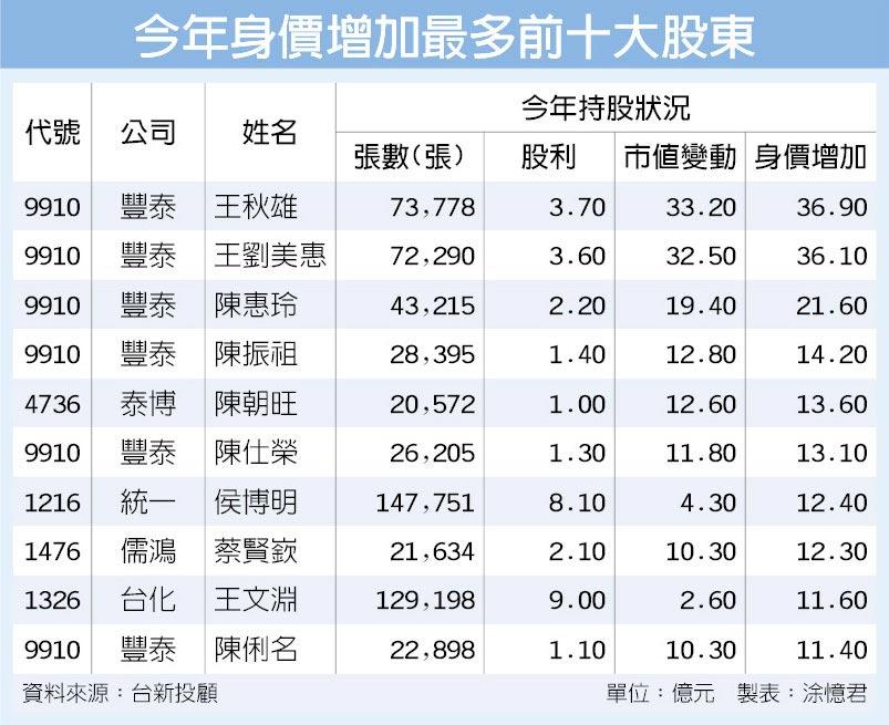 今年身價增加最多前十大股東