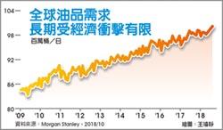 油價回穩有望 能源股拚反彈
