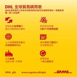 DHL全球貿易晴雨表:全球貿易動能減弱