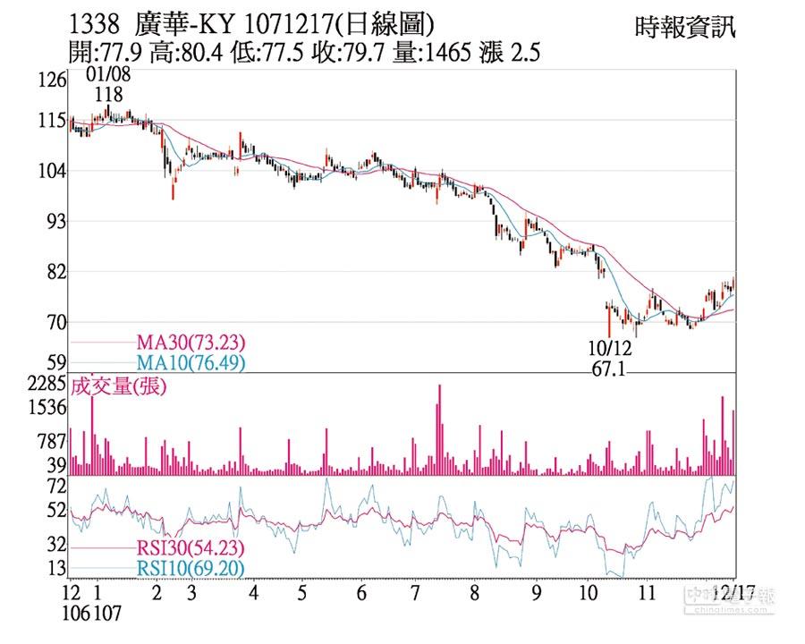 廣華-KY(1338)