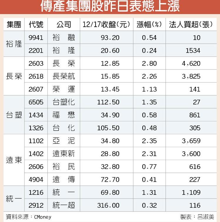 傳產集團股昨日表態上漲