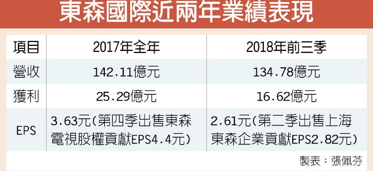 東森國際近兩年業績表現