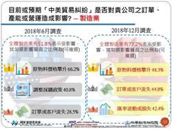 美中貿易戰火延燒 8成台灣製造廠商受衝擊