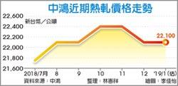 台塑越南廠熱軋降價 中鴻:盤價不影響