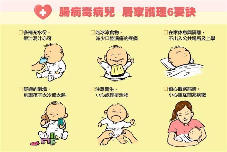腸病毒症狀及照護。(衛生福利部疾管署)