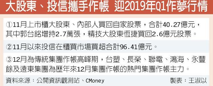 大股東、投信攜手作帳 迎2019年Q1作夢行情