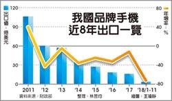 台手機廠潰敗 前11月出口減7成