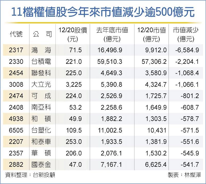 11檔權值股今年來市值減少逾500億元
