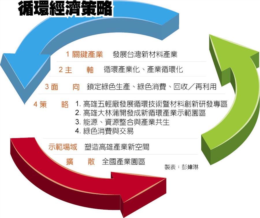 循環經濟策略