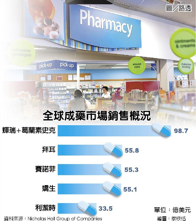 全球成藥市場銷售概況