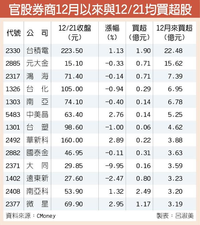 官股券商12月以來與12/21均買超股