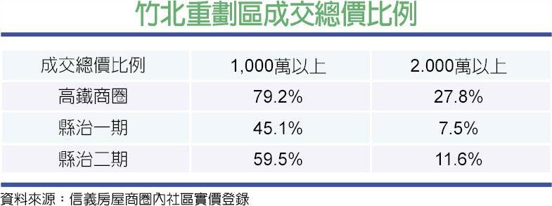 竹北重劃區成交總價比例