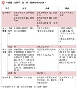 未婚生子、海外生子 勞保局:5年內可申請生育補貼