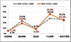 台灣民意基金會:蔡英文民調創歷史新低