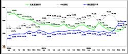 政黨認同調查:綠不到3成 正走進死亡幽谷